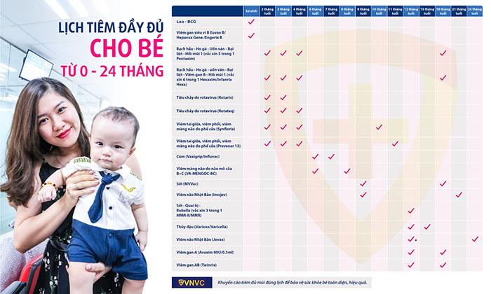Lịch tiêm đầy đủ dành cho bé từ 0 - 24 tháng tuổi