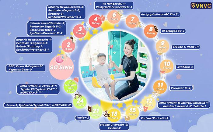 Lịch tiêm phòng dành cho trẻ từ 0 - 5 tuổi