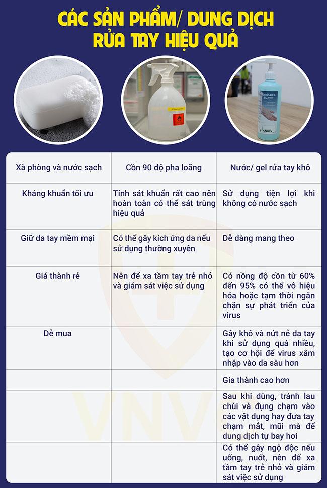 Rửa tay là biện pháp hàng đầu trong phòng tránh dịch bệnh Covid-19