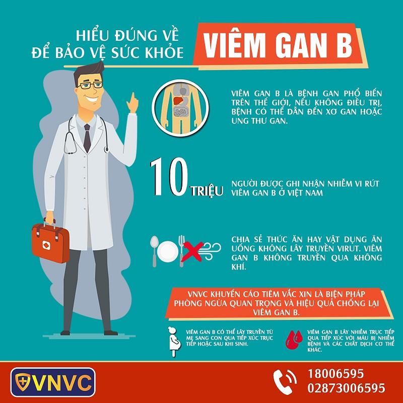 Hiểu đúng về viêm gan B để bảo vệ sức khỏe